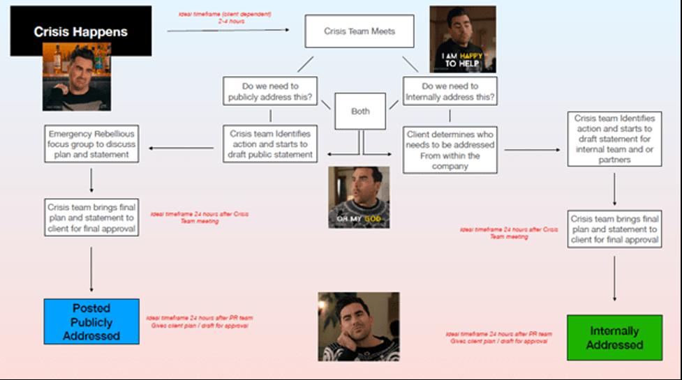 Crisis response diagram.